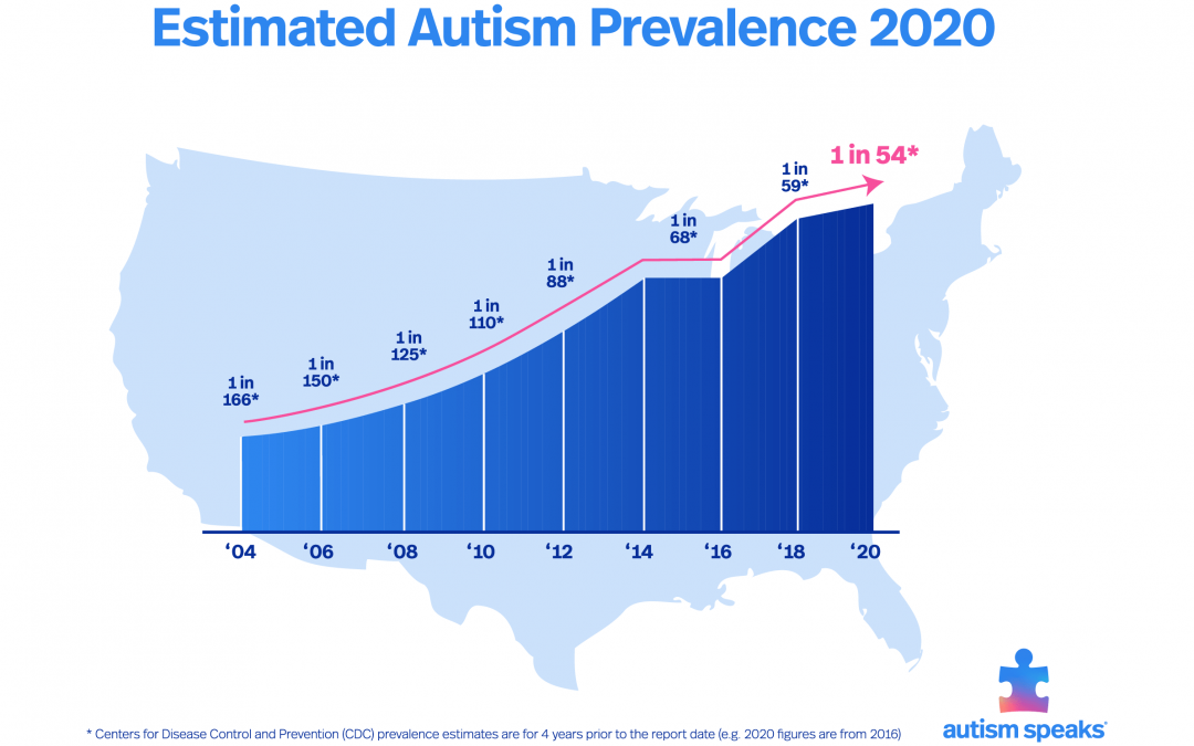 Autism and the Microbiome
